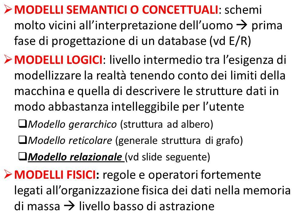 MODELLI SEMANTICI O CONCETTUALI: schemi molto vicini all'interpretazione dell'uomo  prima fase di progettazione di un database (vd E/R)