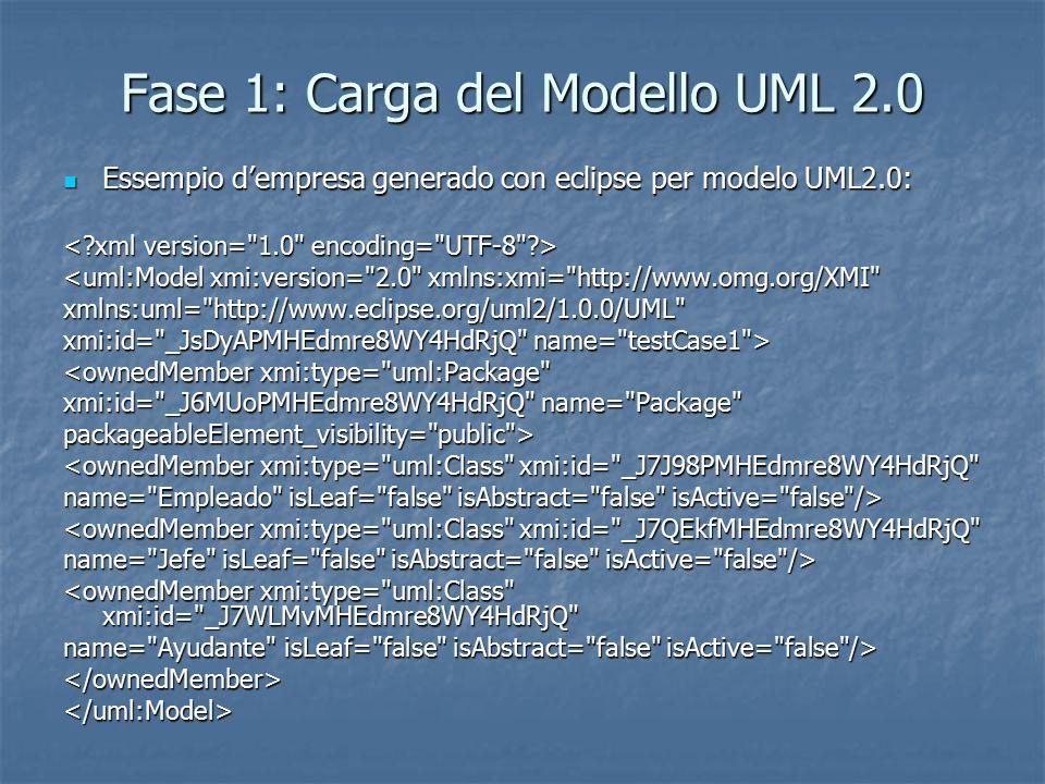 Fase 1: Carga del Modello UML 2.0