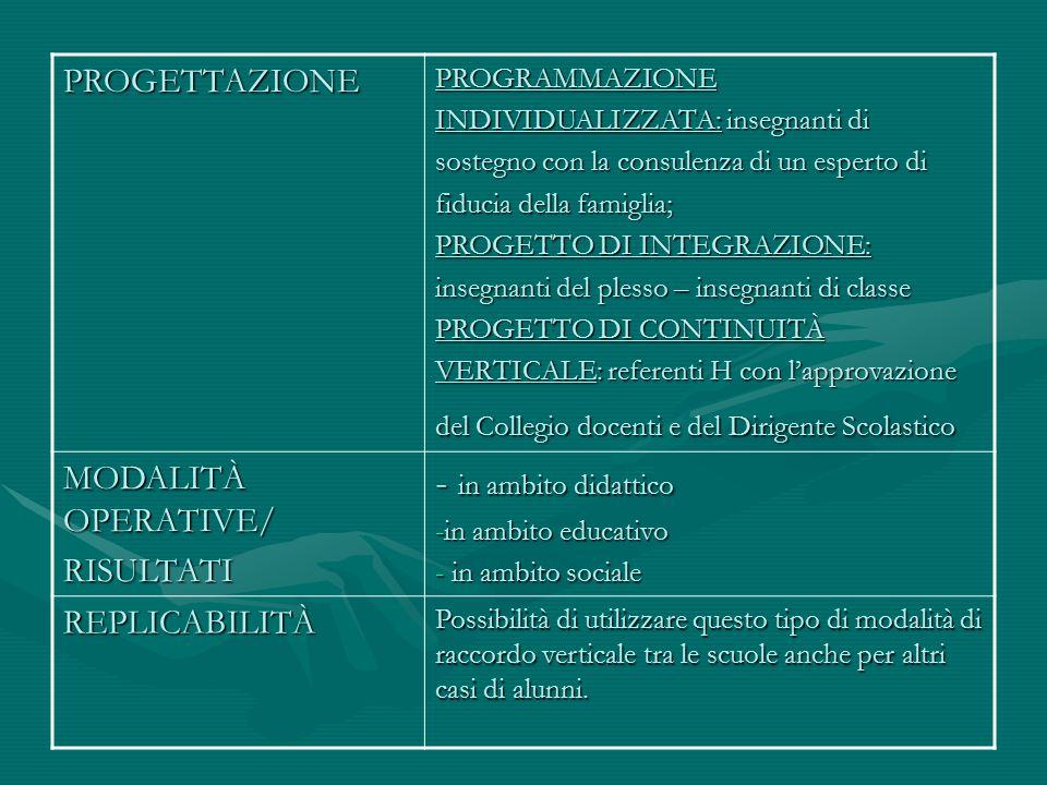 - in ambito didattico PROGETTAZIONE MODALITÀ OPERATIVE/ RISULTATI