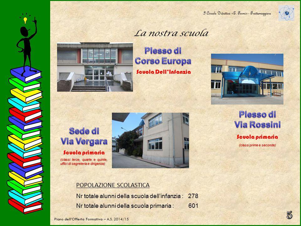 5 La nostra scuola Plesso di Corso Europa Plesso di Via Rossini