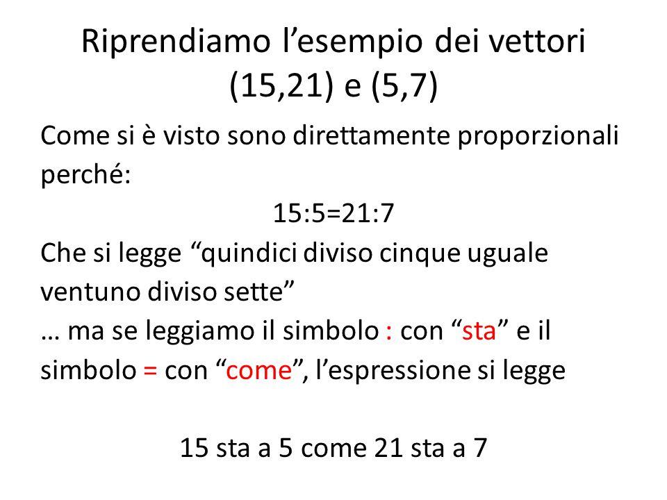 Riprendiamo l'esempio dei vettori (15,21) e (5,7)