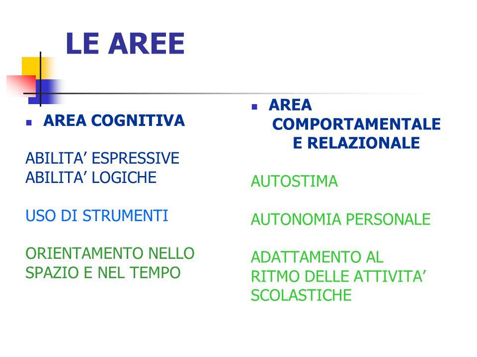 LE AREE AREA AREA COGNITIVA COMPORTAMENTALE E RELAZIONALE