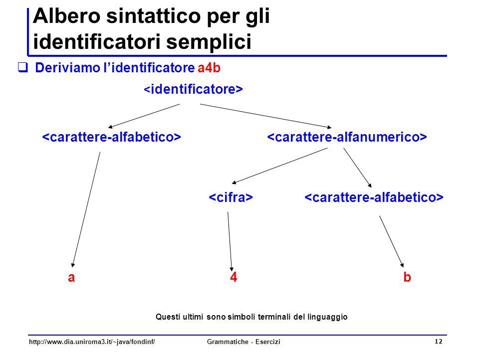 Albero sintattico per gli identificatori semplici