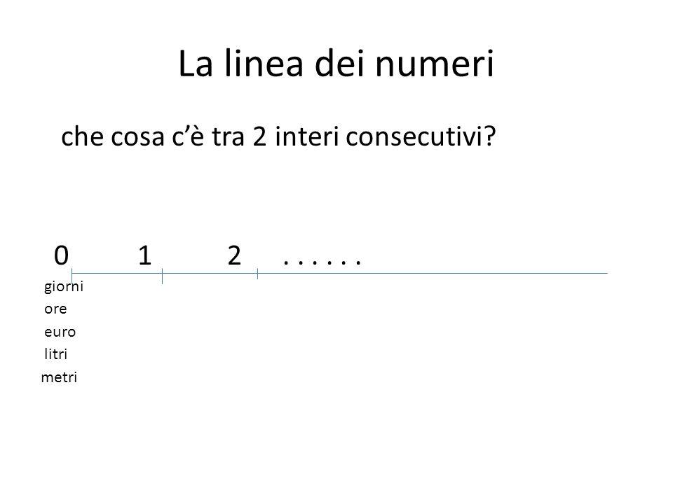 La linea dei numeri che cosa c'è tra 2 interi consecutivi