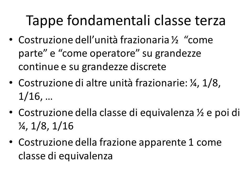 Tappe fondamentali classe terza