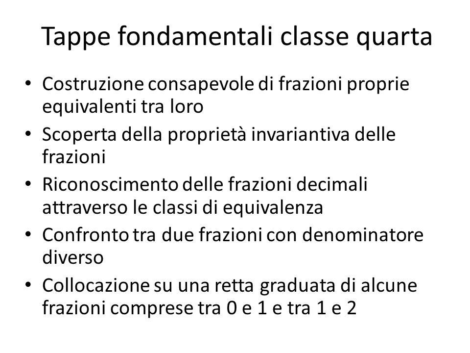 Tappe fondamentali classe quarta