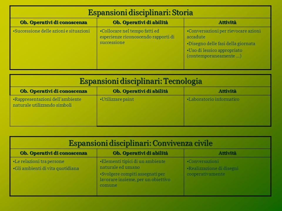 Espansioni disciplinari: Storia