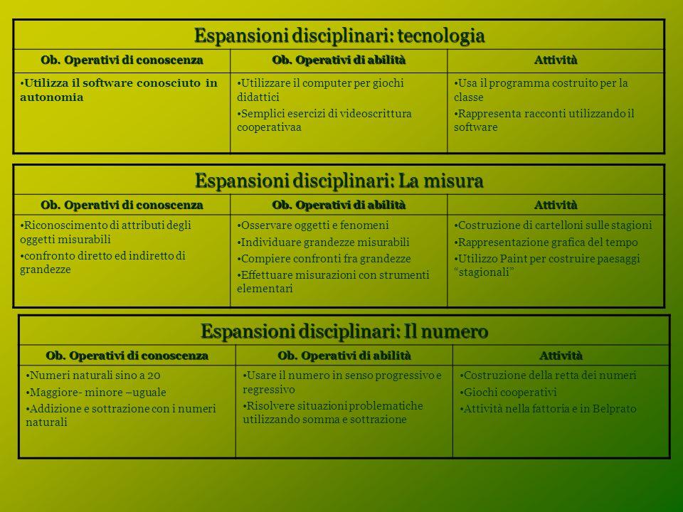 Espansioni disciplinari: tecnologia