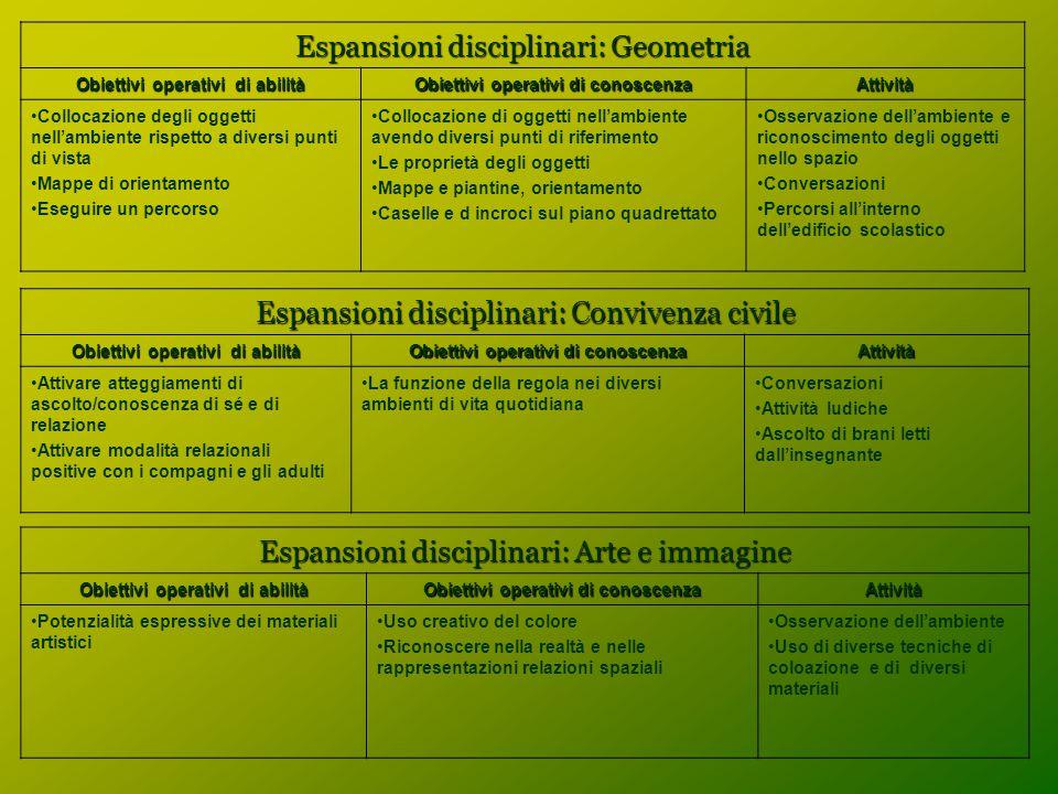 Espansioni disciplinari: Geometria