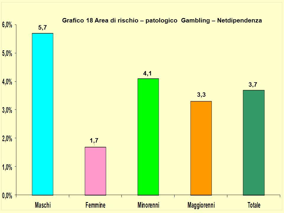 Grafico 18 Area di rischio – patologico Gambling – Netdipendenza