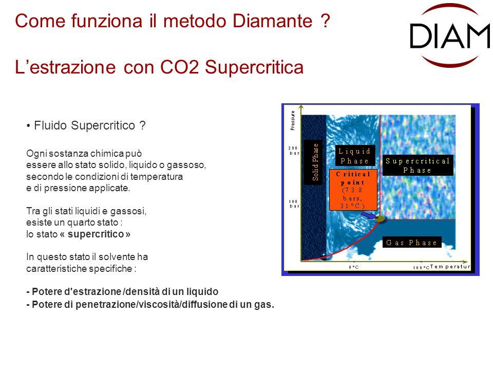 Come funziona il metodo Diamante L'estrazione con CO2 Supercritica