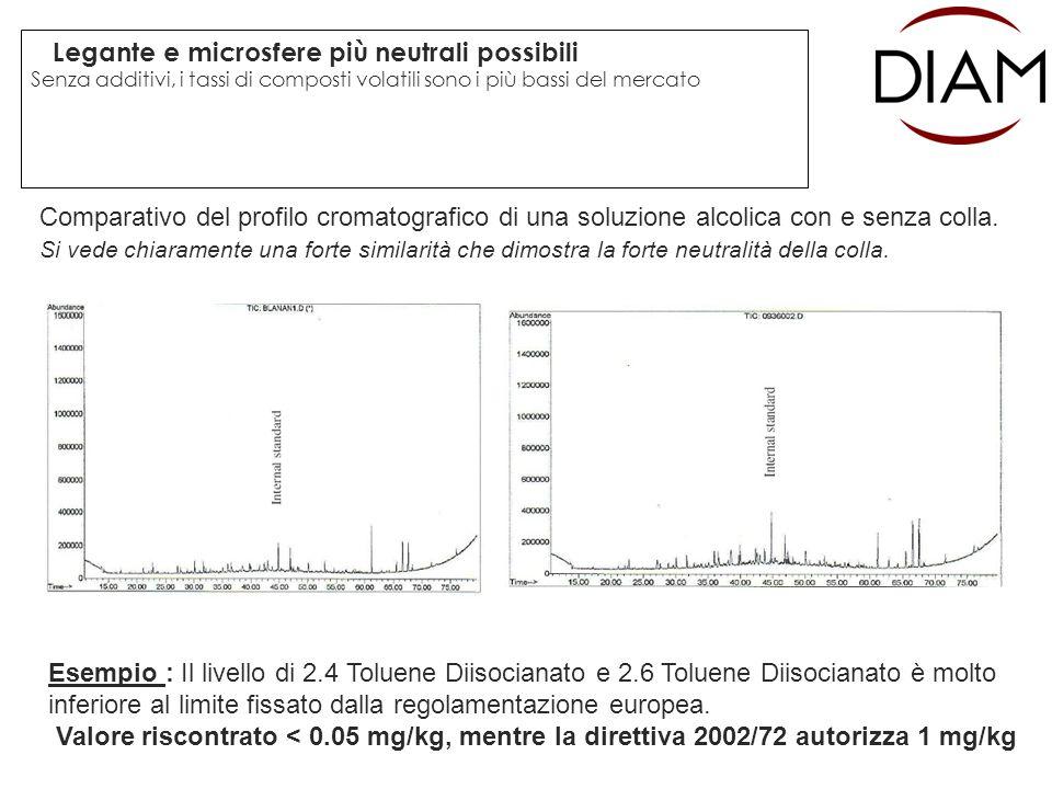 Legante e microsfere più neutrali possibili Senza additivi, i tassi di composti volatili sono i più bassi del mercato