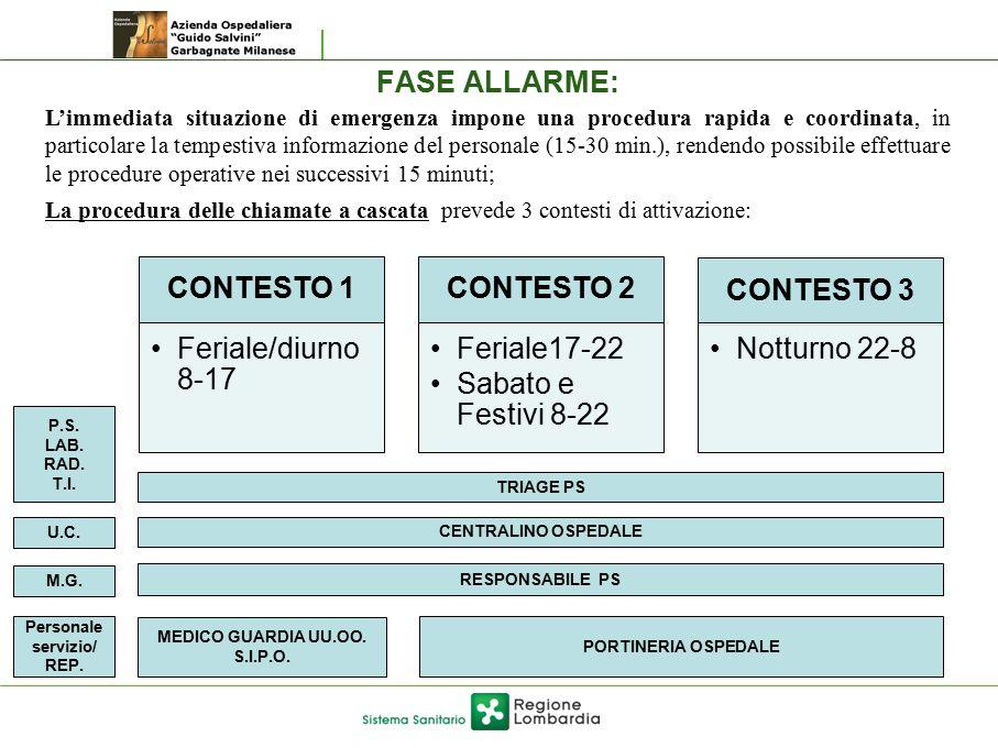 FASE ALLARME: CONTESTO 1 Feriale/diurno 8-17 CONTESTO 2 Feriale17-22