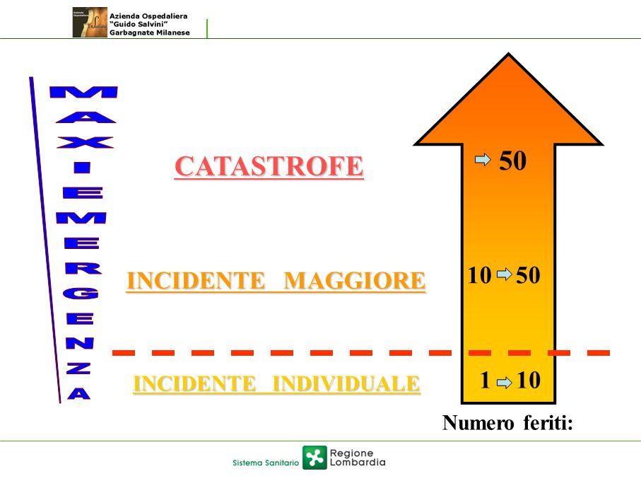 INCIDENTE INDIVIDUALE