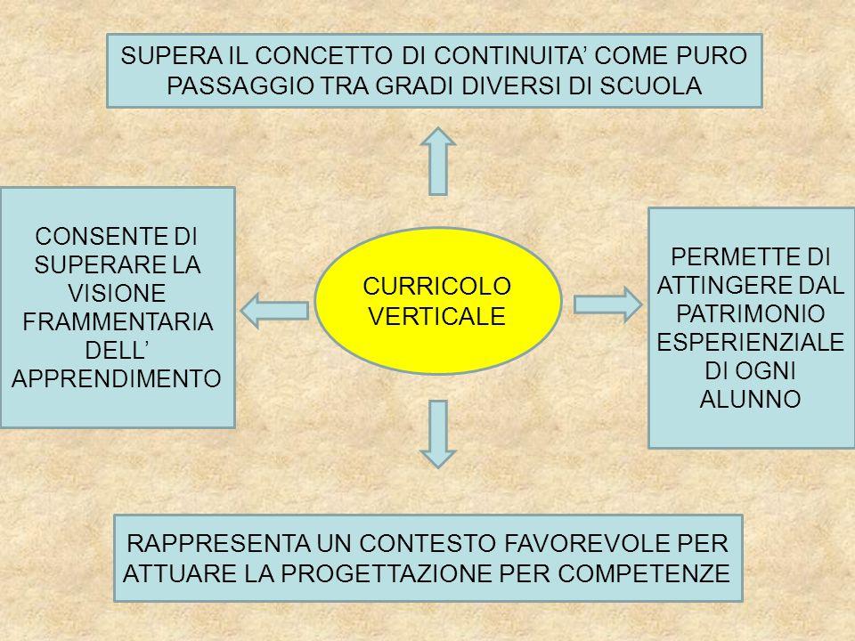 SUPERA IL CONCETTO DI CONTINUITA' COME PURO PASSAGGIO TRA GRADI DIVERSI DI SCUOLA