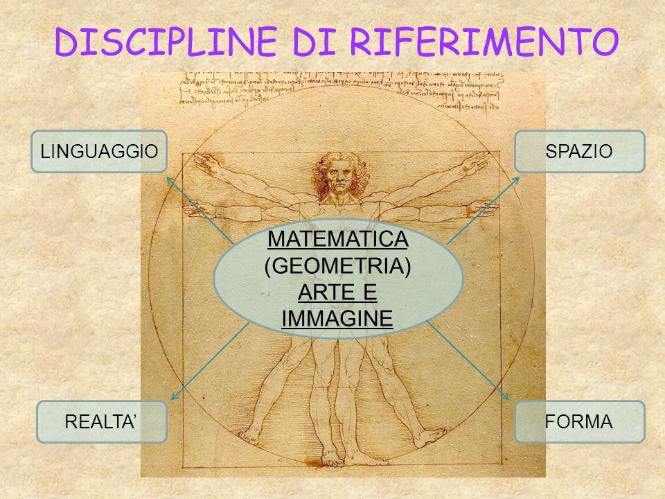 DISCIPLINE DI RIFERIMENTO