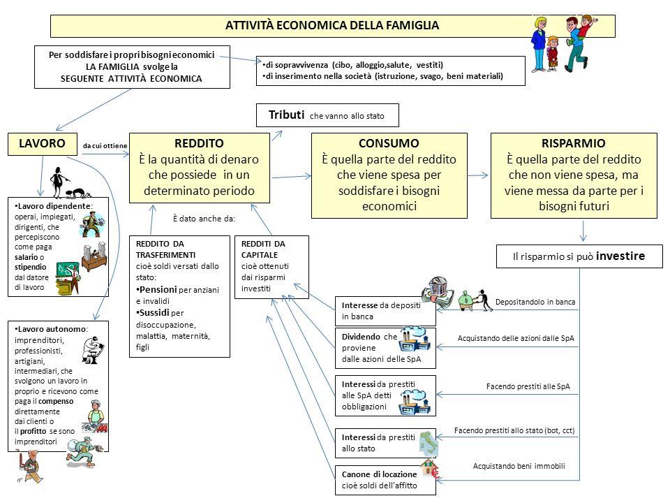 ATTIVITÀ ECONOMICA DELLA FAMIGLIA LAVORO REDDITO CONSUMO RISPARMIO