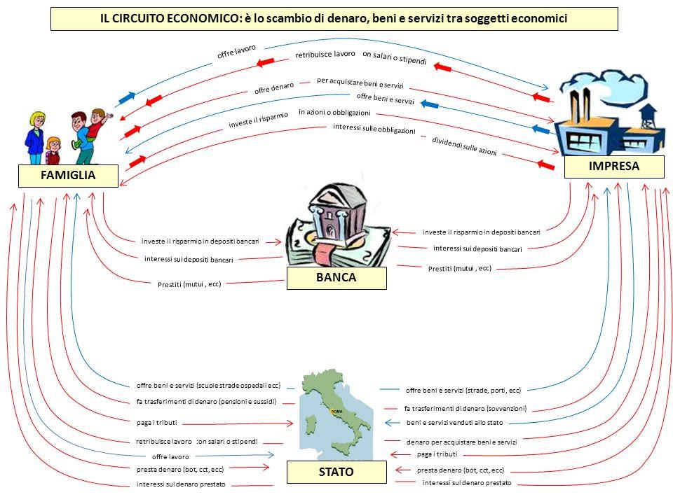 IL CIRCUITO ECONOMICO: è lo scambio di denaro, beni e servizi tra soggetti economici