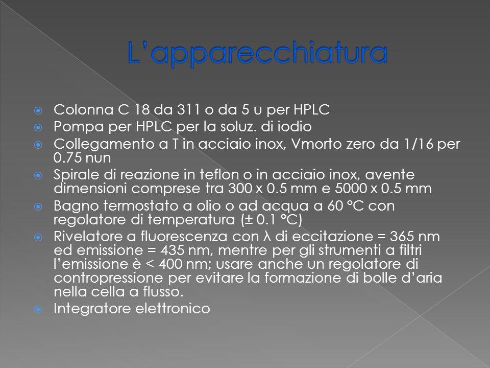 L'apparecchiatura Colonna C 18 da 311 o da 5 u per HPLC