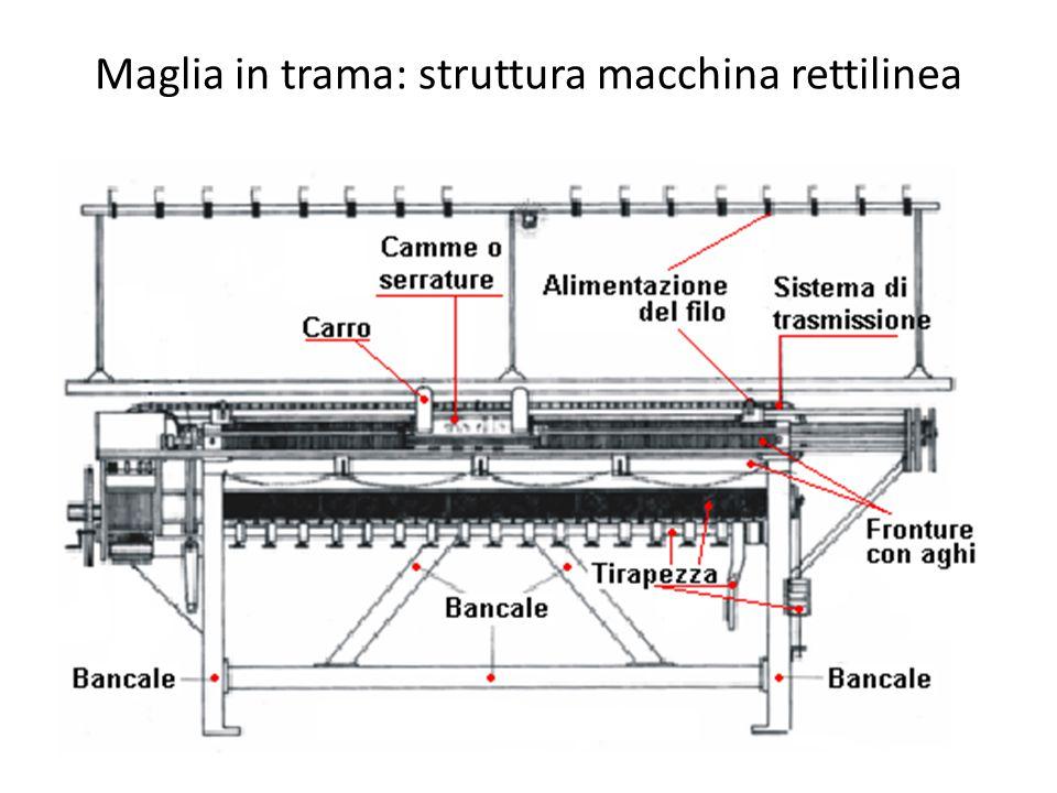 Maglia in trama: struttura macchina rettilinea