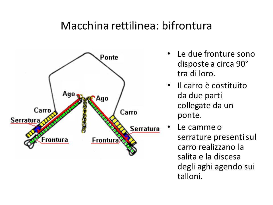 Macchina rettilinea: bifrontura