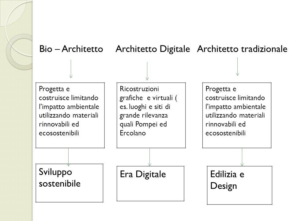Bio – Architetto Architetto Digitale Architetto tradizionale