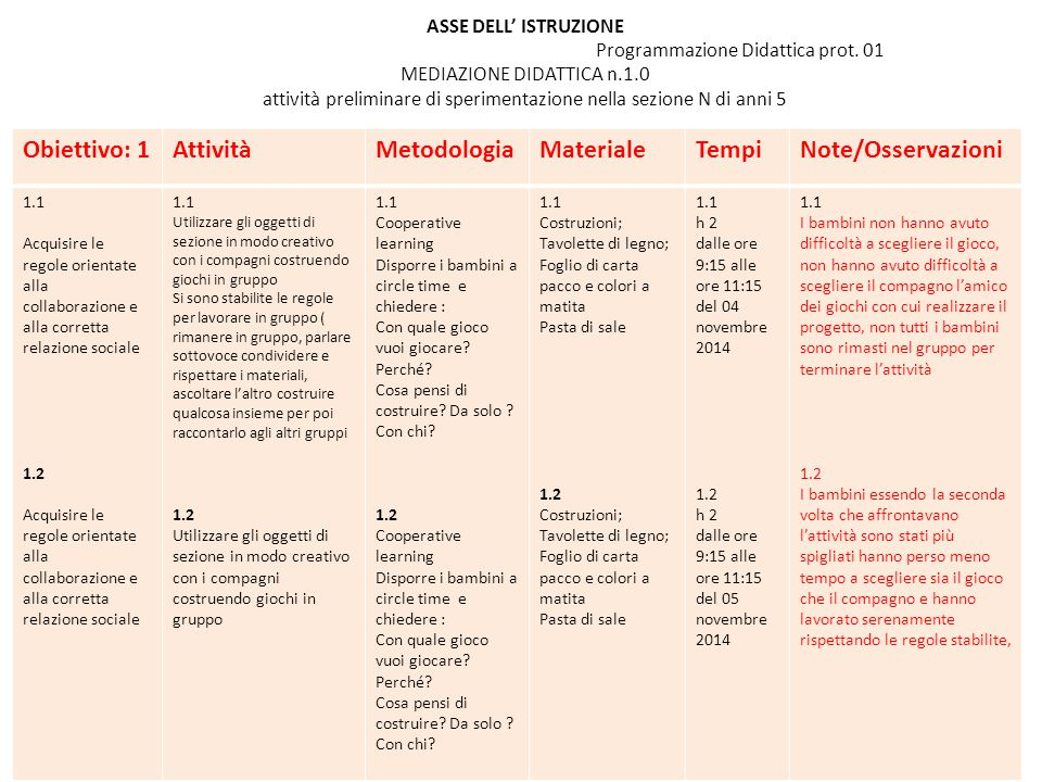 Obiettivo: 1 Attività Metodologia Materiale Tempi Note/Osservazioni