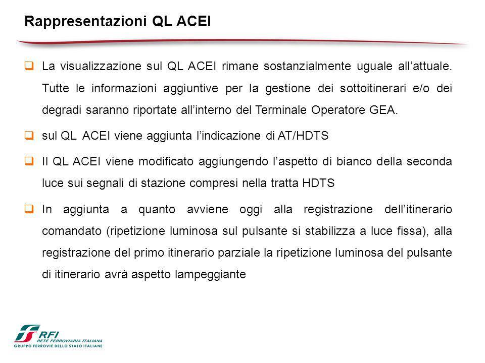 Rappresentazioni QL ACEI