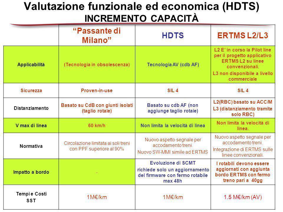 Valutazione funzionale ed economica (HDTS) INCREMENTO CAPACITÀ
