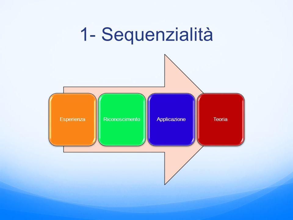 1- Sequenzialità Esperienza Riconoscimento Applicazione Teoria