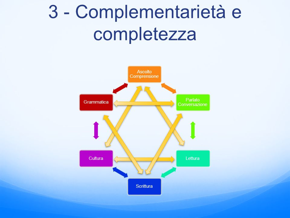 3 - Complementarietà e completezza