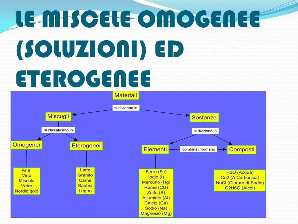 LE MISCELE OMOGENEE (SOLUZIONI) ED ETEROGENEE