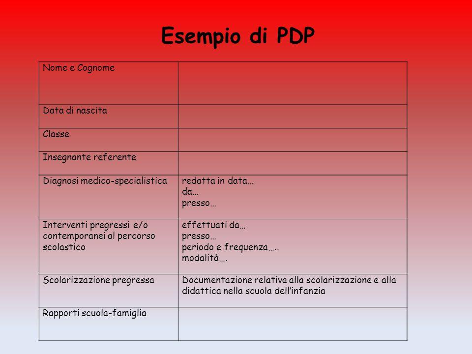 Esempio di PDP Nome e Cognome Data di nascita Classe