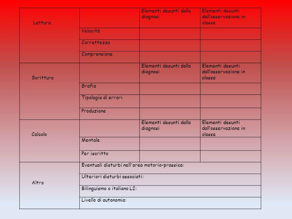 Lettura. Elementi desunti dalla diagnosi. Elementi desunti dall'osservazione in classe. Velocità.