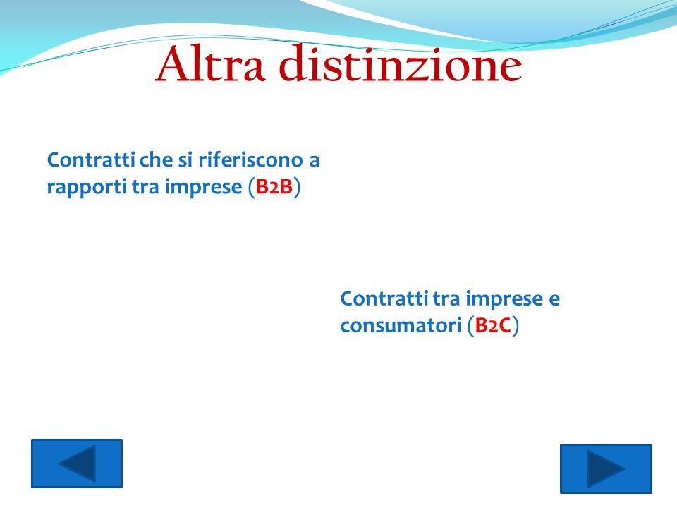 Altra distinzione Contratti che si riferiscono a rapporti tra imprese (B2B) Contratti tra imprese e consumatori (B2C)