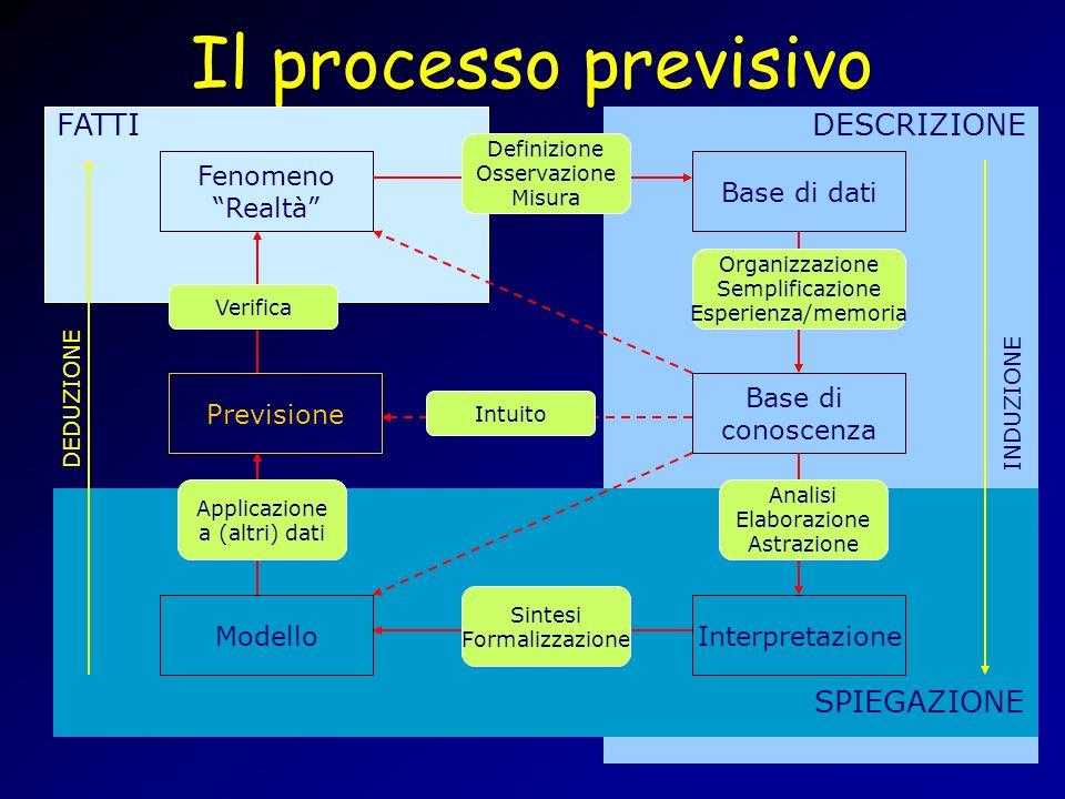 Il processo previsivo FATTI DESCRIZIONE SPIEGAZIONE Fenomeno Realtà