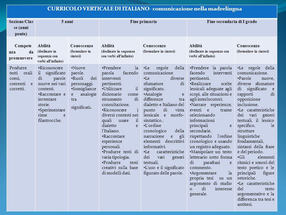 CURRICOLO VERTICALE DI ITALIANO- comunicazione nella madrelingua