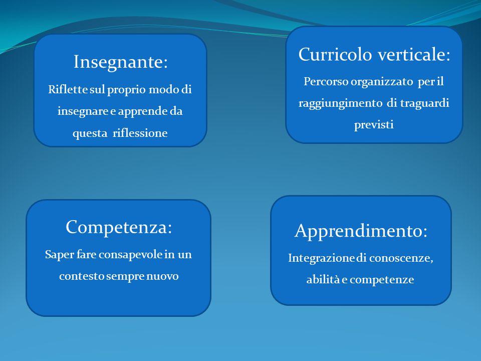 Curricolo verticale: Insegnante: Apprendimento: Competenza: