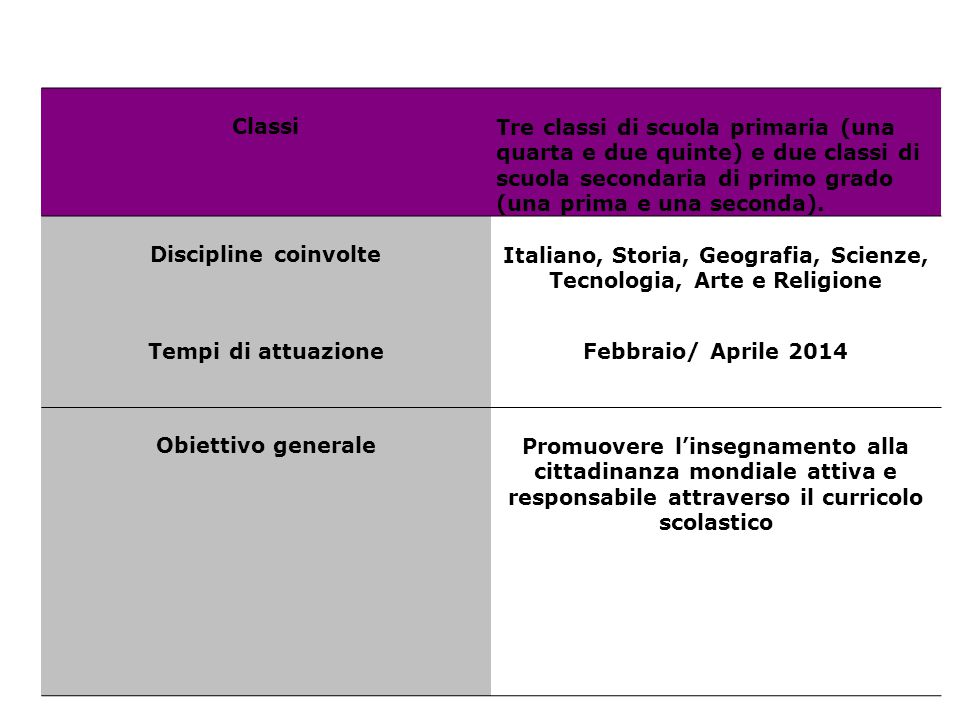 Italiano, Storia, Geografia, Scienze, Tecnologia, Arte e Religione
