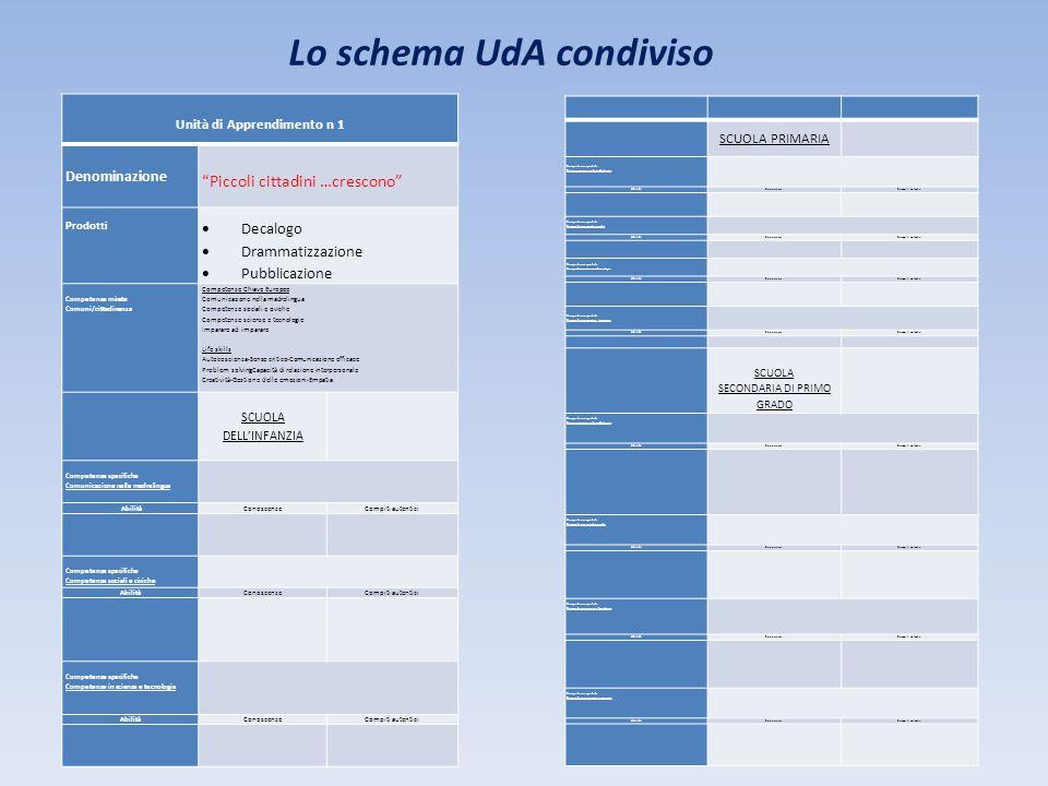Lo schema UdA condiviso Unità di Apprendimento n 1