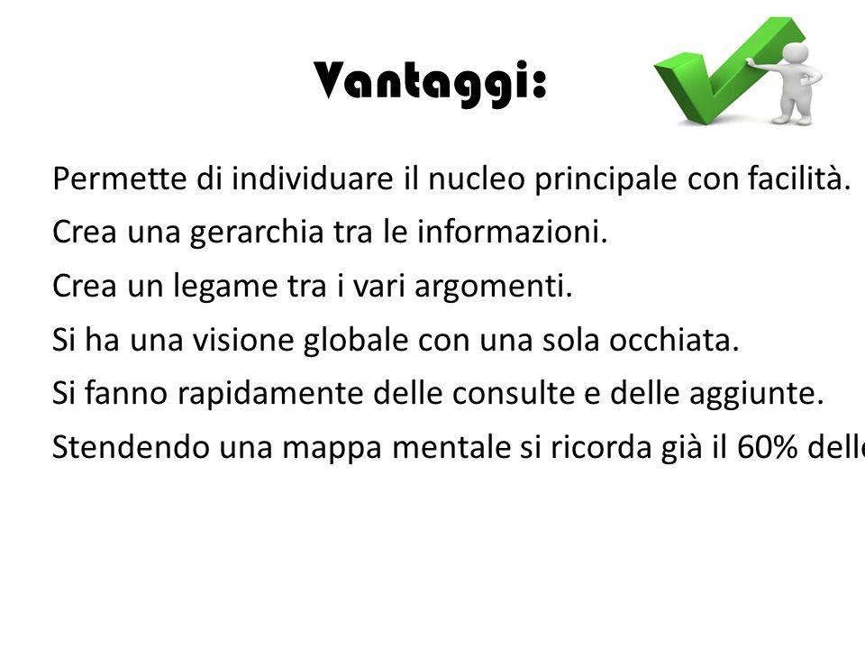 Vantaggi: Permette di individuare il nucleo principale con facilità.