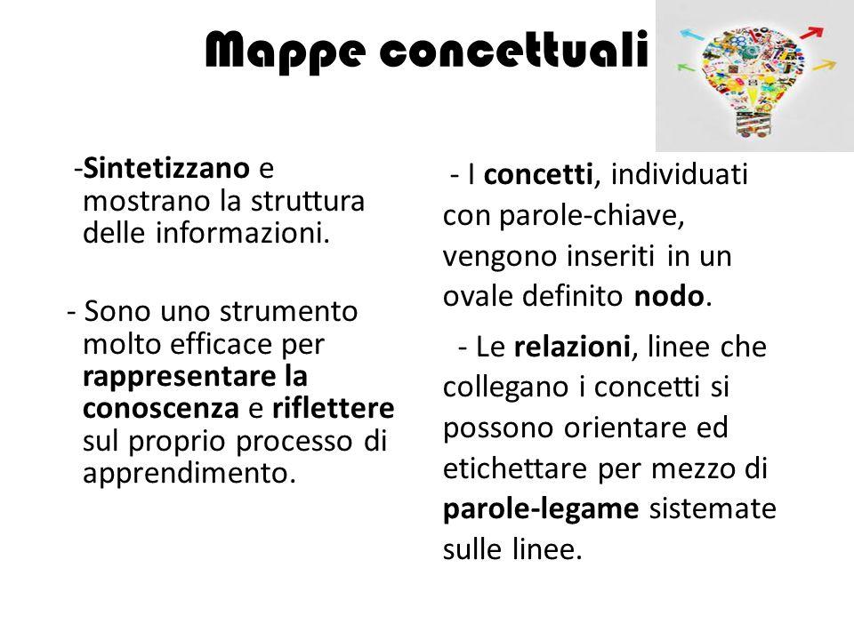 Mappe concettuali -Sintetizzano e mostrano la struttura delle informazioni.