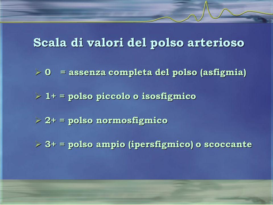 Scala di valori del polso arterioso