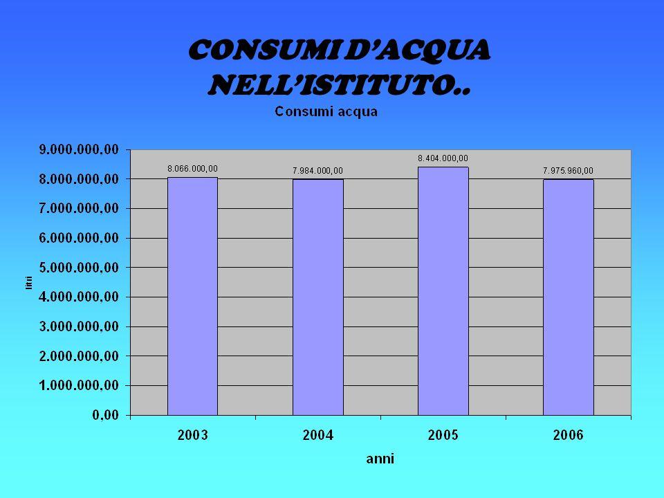 CONSUMI D'ACQUA NELL'ISTITUTO..