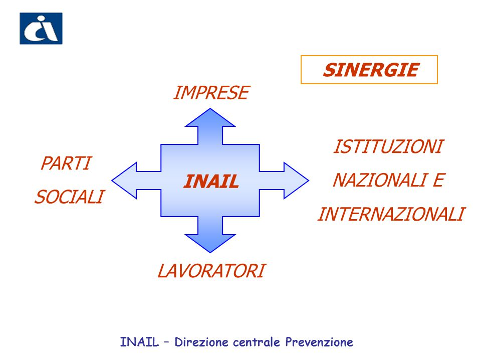SINERGIE IMPRESE INAIL ISTITUZIONI NAZIONALI E INTERNAZIONALI PARTI