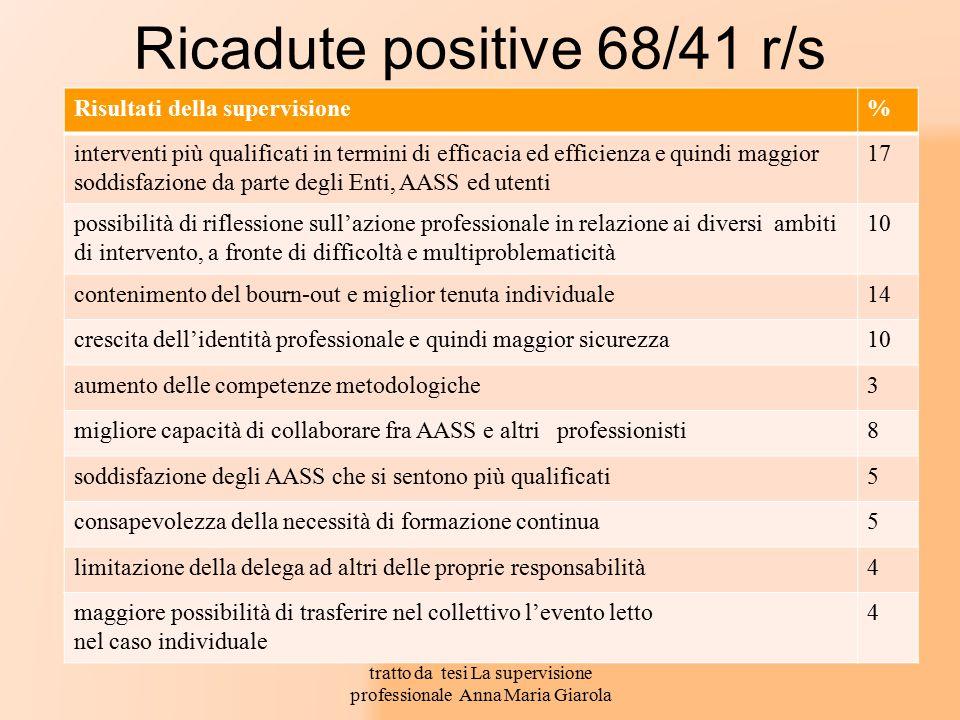 Ricadute positive 68/41 r/s