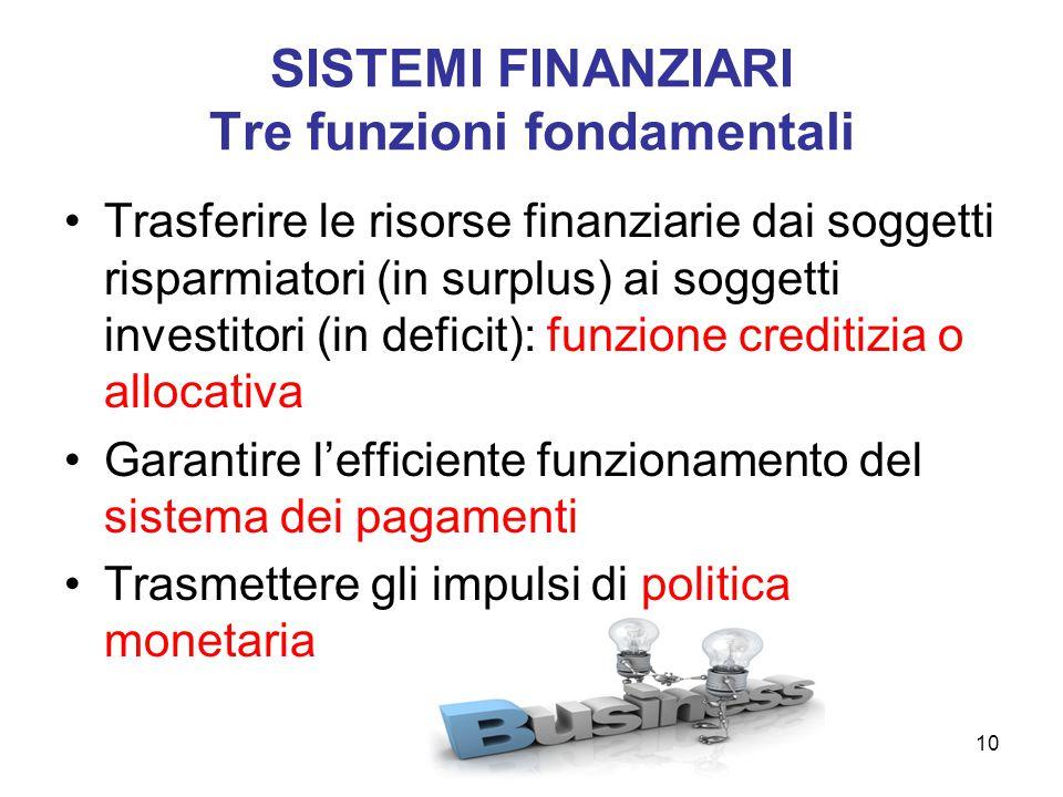 SISTEMI FINANZIARI Tre funzioni fondamentali