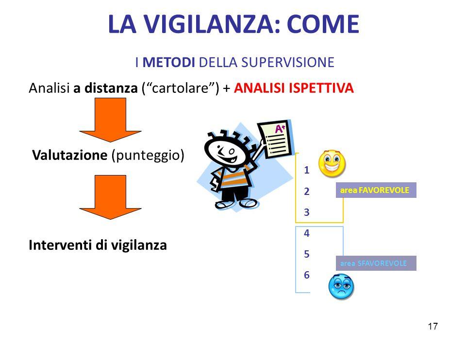 LA VIGILANZA: COME I METODI DELLA SUPERVISIONE