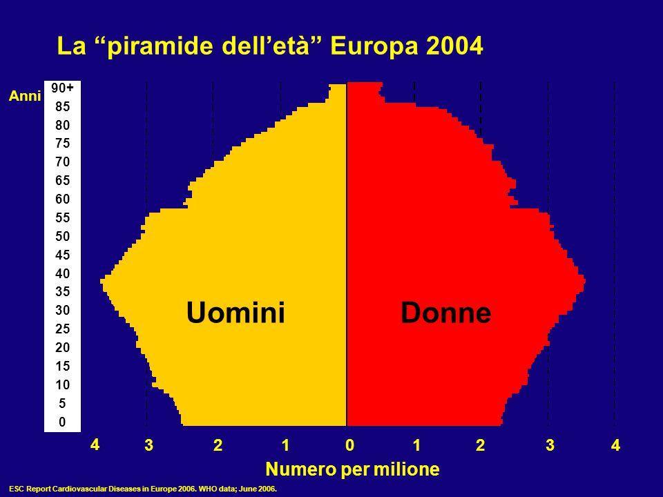 Uomini Donne La piramide dell'età Europa 2004 Numero per milione 4 3