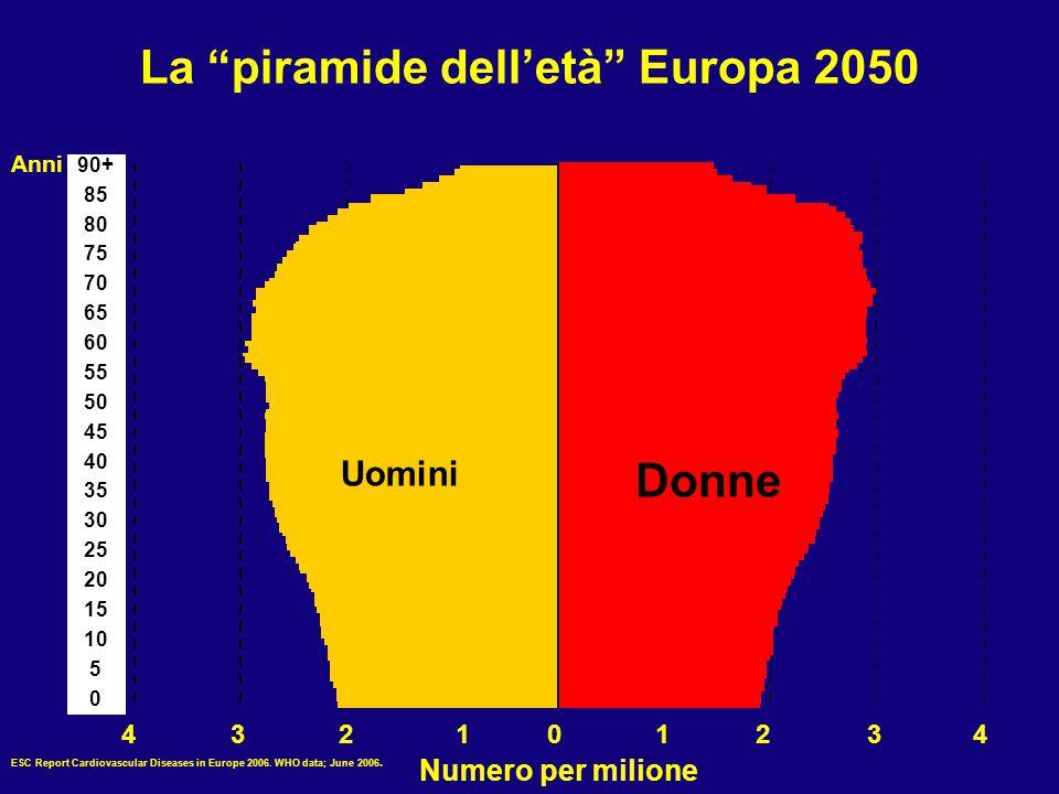 La piramide dell'età Europa 2050